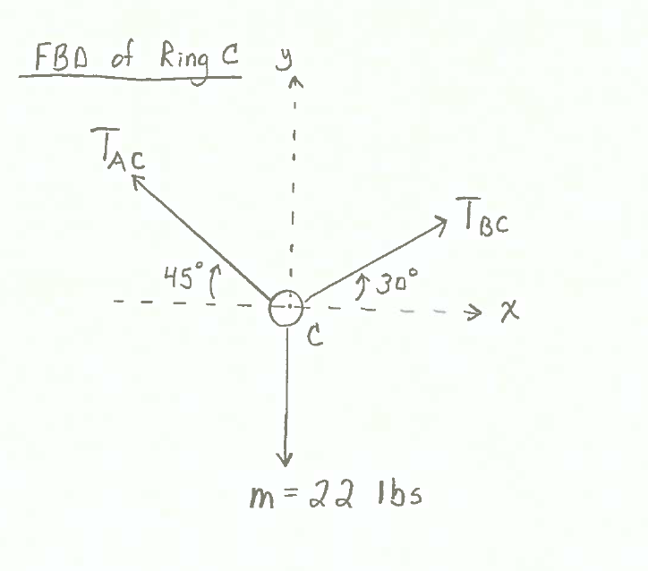 Statics_Problem_Free Body Diagram