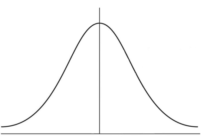 Calculating the probability under a normal curve with Python