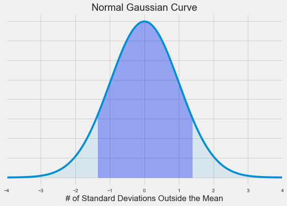 Plotting a Gaussian normal curve with Python and Matplotlib