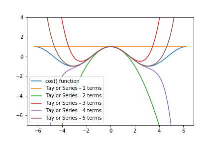 Taylor Series in Python - Python for Undergraduate Engineers