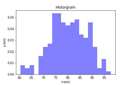 Plotting Histograms with matplotlib and Python - Python for